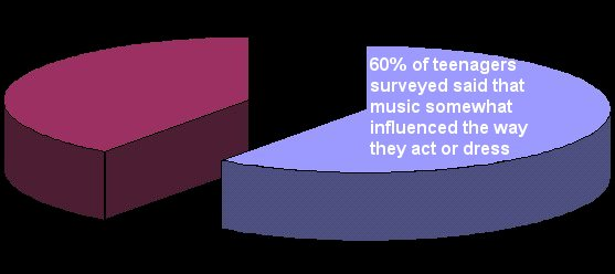 Teenage Survey Diagram